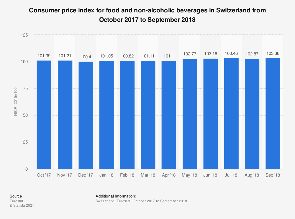 Statistic: Consumer price index for food and non-alcoholic beverages in Switzerland from October 2017 to September 2018 | Statista