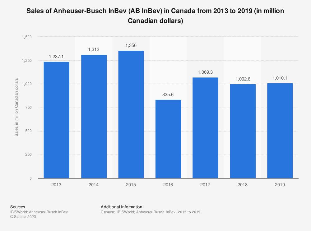 Statistic: Sales of Anheuser-Busch InBev (AB InBev) in Canada from 2013 to 2019 (in million Canadian dollars) | Statista