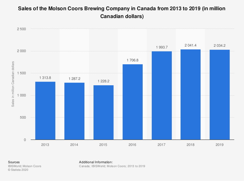 Statistic: Sales of the Molson Coors Brewing Company in Canada from 2013 to 2019 (in million Canadian dollars) | Statista
