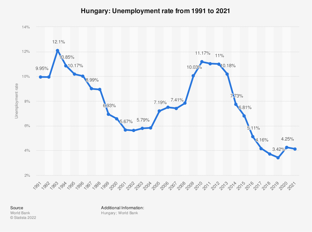 Statistic: Hungary: Unemployment rate from 1998 to 2018 | Statista
