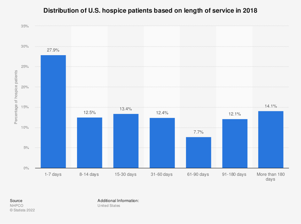 Statistic: Distribution of U.S. hospice patients based on length of service in 2018 | Statista