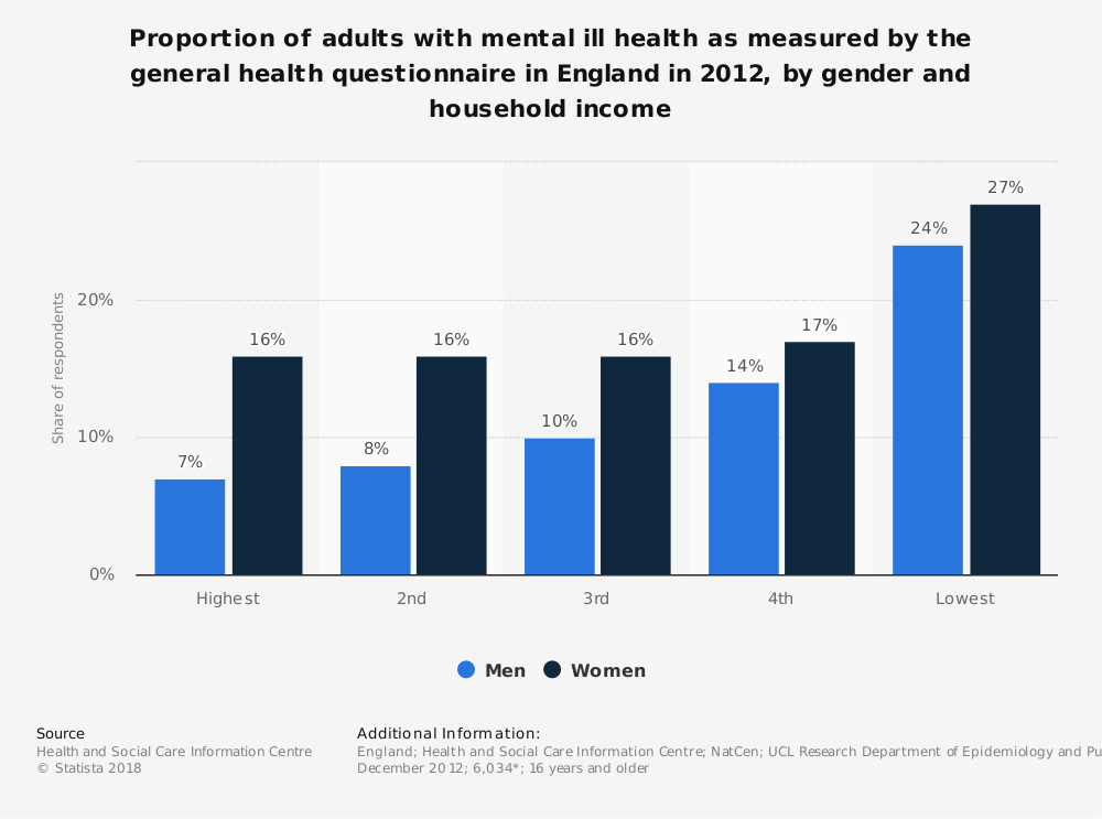 Statistic: Proportion of adults with mental ill health as measured by the general health questionnaire in England in 2012, by gender and household income | Statista
