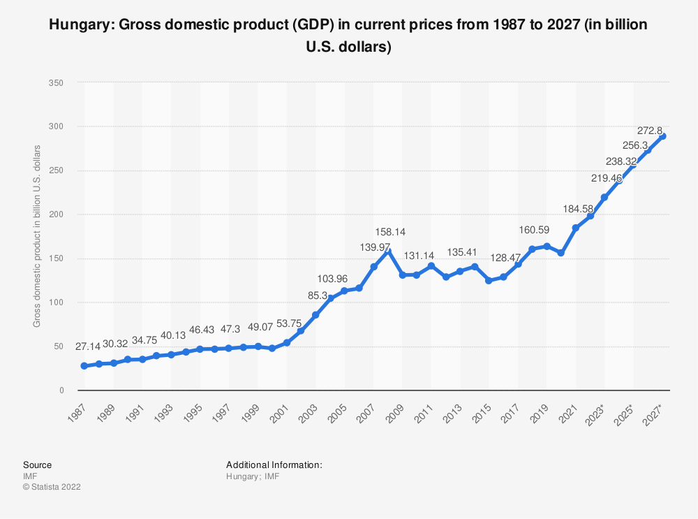Statistic: Hungary: Gross domestic product (GDP) in current prices from 2014 to 2024 (in billion U.S. dollars) | Statista