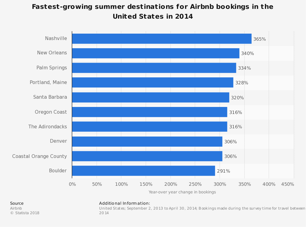 Statistic: Fastest-growing summer destinations for Airbnb bookings in the United States in 2014 | Statista