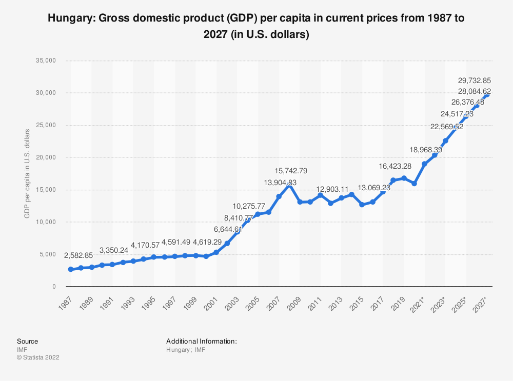 Statistic: Hungary: Gross domestic product (GDP) per capita in current prices from 2014 to 2024 (in U.S. dollars) | Statista