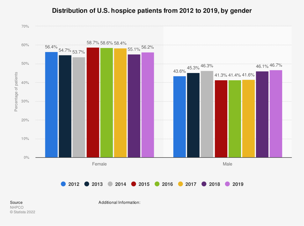Statistic: Distribution of U.S. hospice patients from 2012 to 2018, by gender | Statista