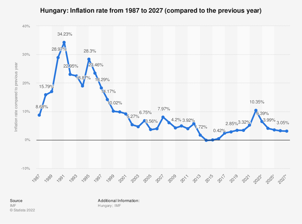 Statistic: Hungary: Inflation rate from 2014 to 2024 (compared to the previous year) | Statista