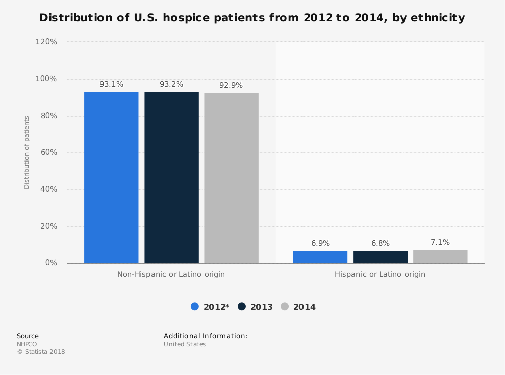 Statistic: Distribution of U.S. hospice patients from 2012 to 2014, by ethnicity | Statista