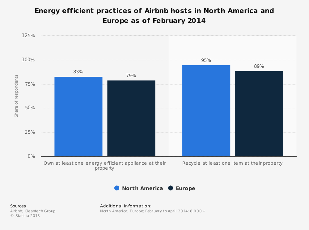 Statistic: Energy efficient practices of Airbnb hosts in North America and Europe as of February 2014 | Statista