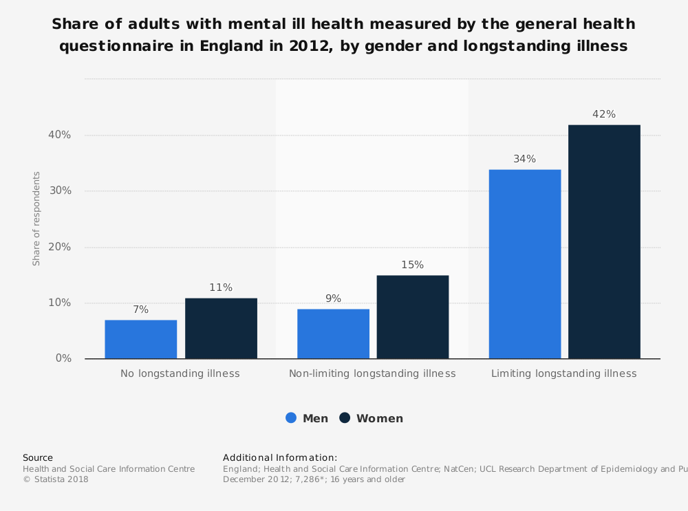 Statistic: Share of adults with mental ill health measured by the general health questionnaire in England in 2012, by gender and longstanding illness | Statista