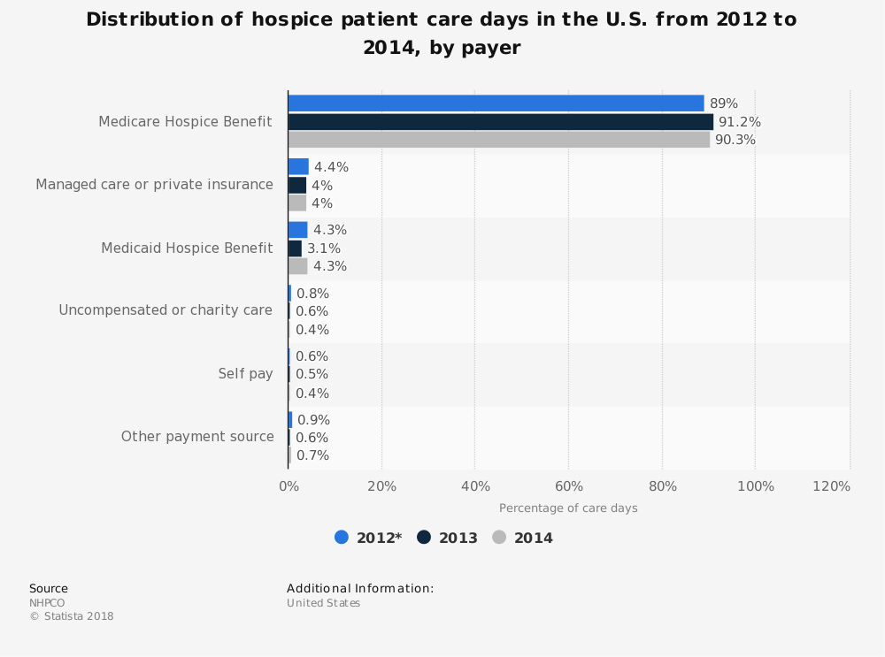 Statistic: Distribution of hospice patient care days in the U.S. from 2012 to 2014, by payer | Statista