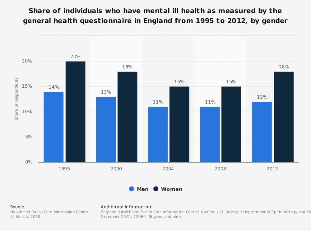 Statistic: Share of individuals who have mental ill health as measured by the general health questionnaire in England from 1995 to 2012, by gender   Statista