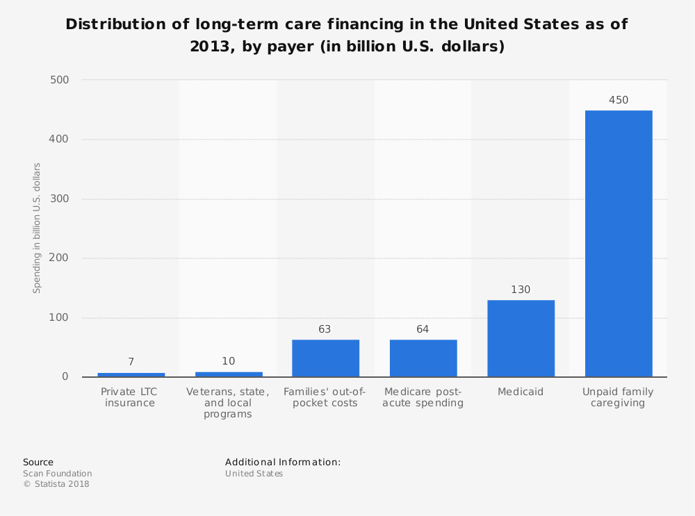 Statistic: Distribution of long-term care financing in the United States as of 2013, by payer (in billion U.S. dollars) | Statista