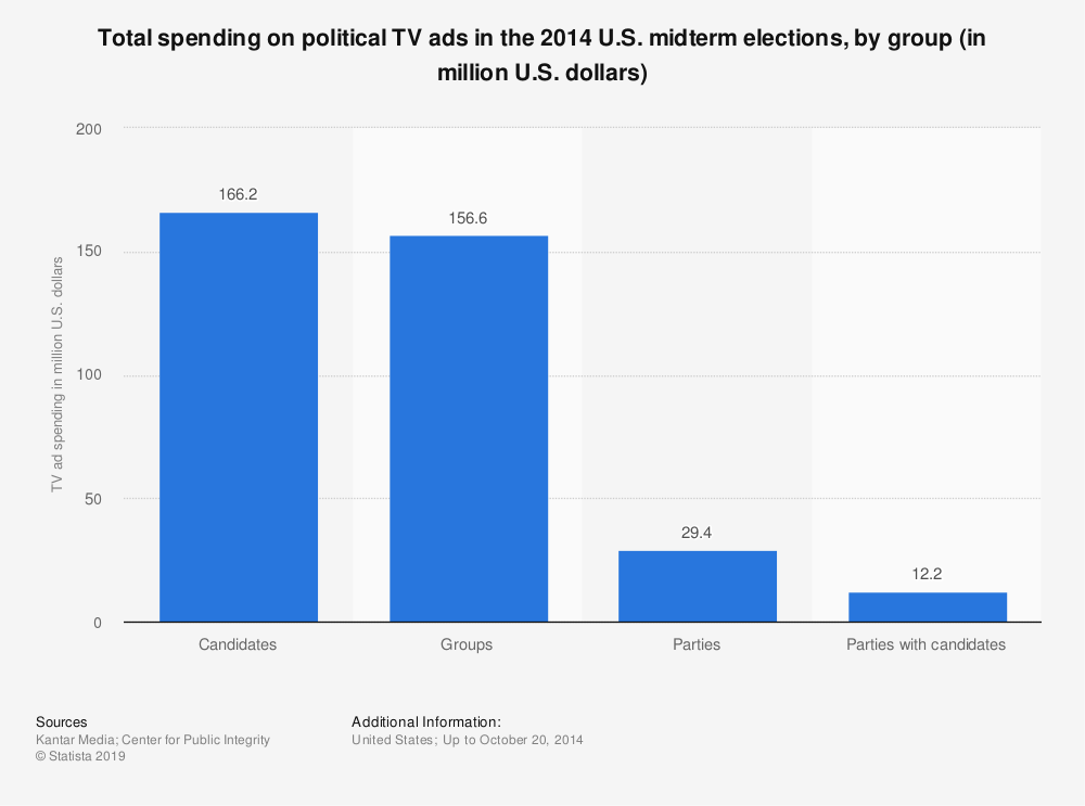 Statistic: Total spending on political TV ads in the 2014 U.S. midterm elections, by group (in million U.S. dollars) | Statista