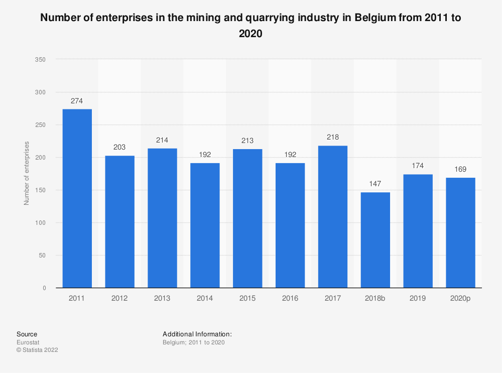 Statistic: Number of enterprises in the mining and quarrying industry in Belgium from 2010 to 2017 | Statista