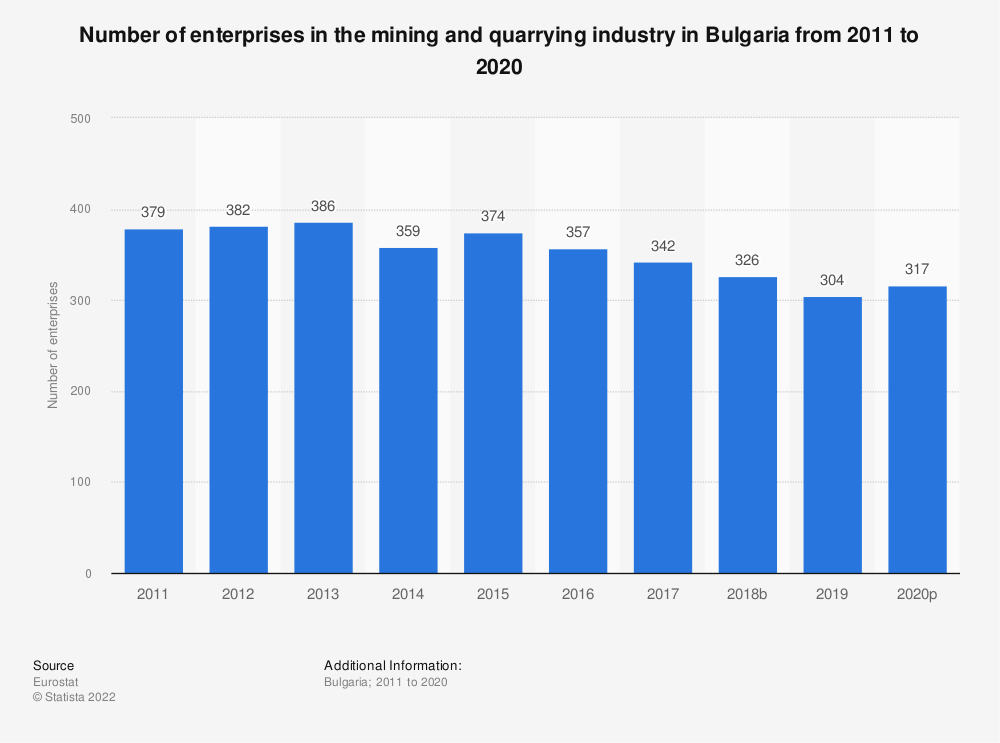 Statistic: Number of enterprises in the mining and quarrying industry in Bulgaria from 2008 to 2017 | Statista