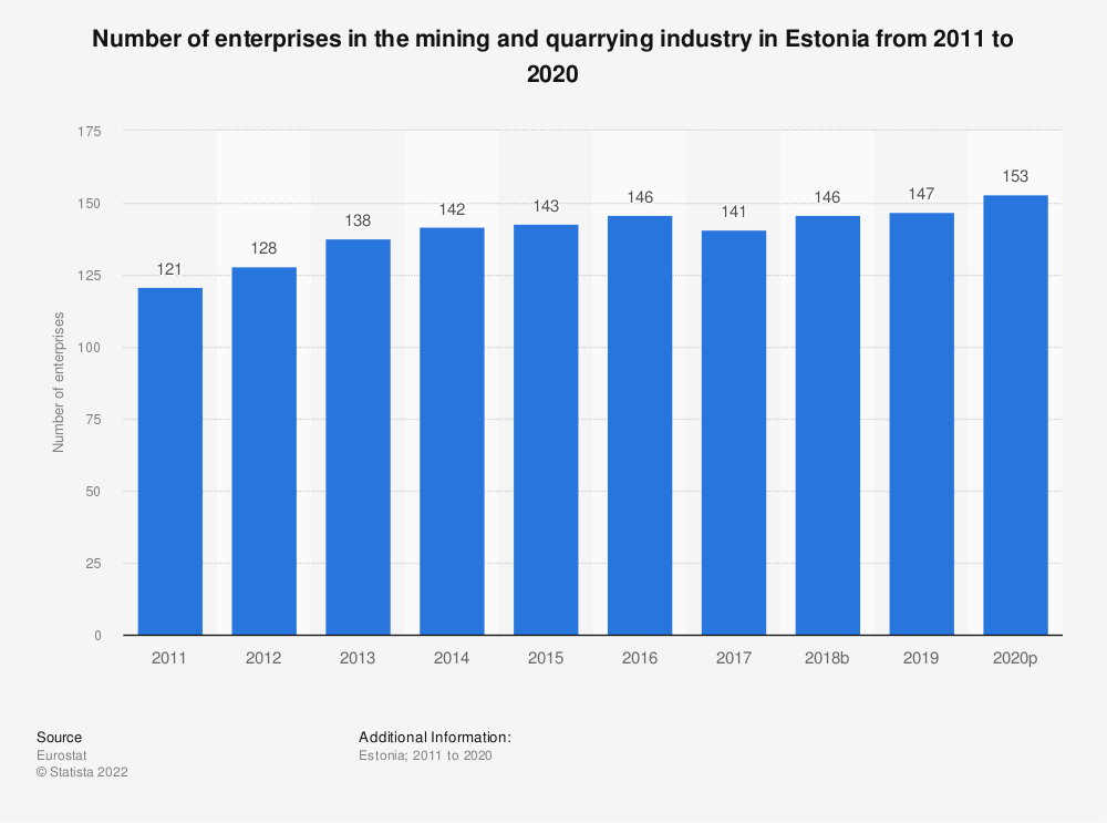 Statistic: Number of enterprises in the mining and quarrying industry in Estonia from 2008 to 2017 | Statista
