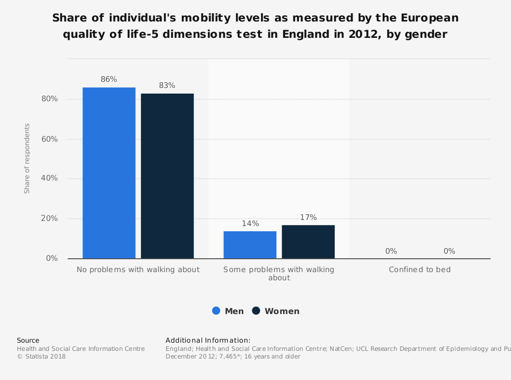 Statistic: Share of individual's mobility levels as measured by the European quality of life-5 dimensions test in England in 2012, by gender  | Statista