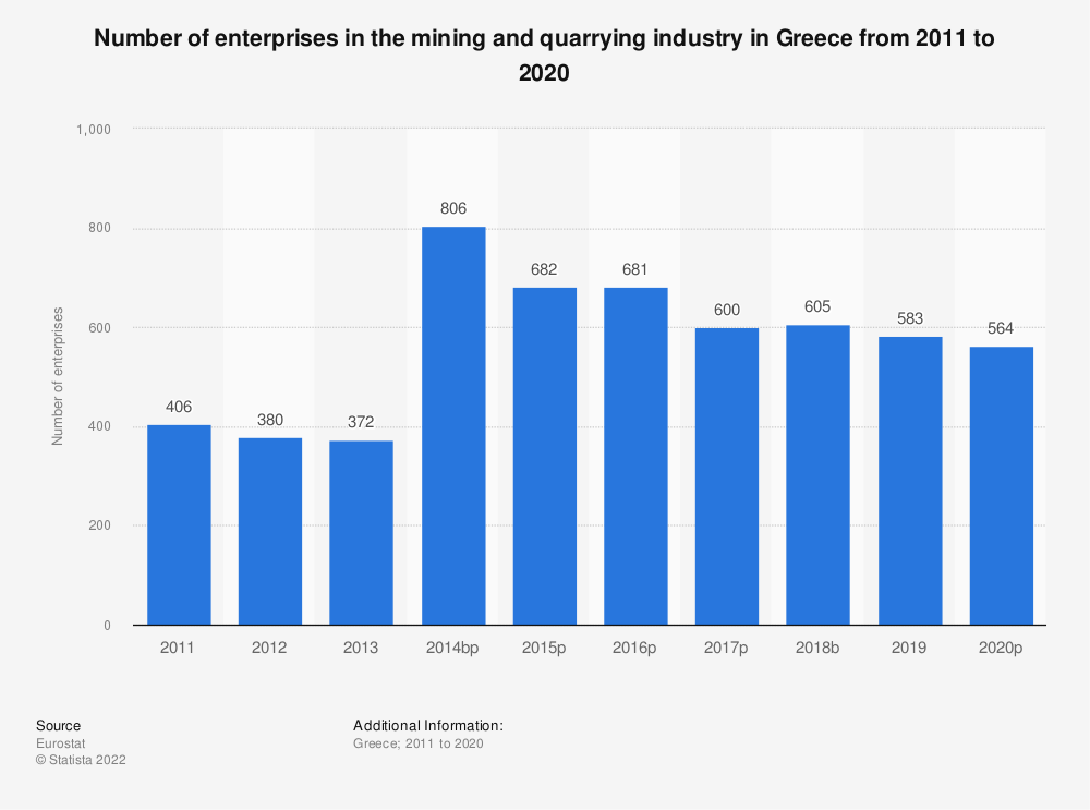 Statistic: Number of enterprises in the mining and quarrying industry in Greece from 2008 to 2016 | Statista