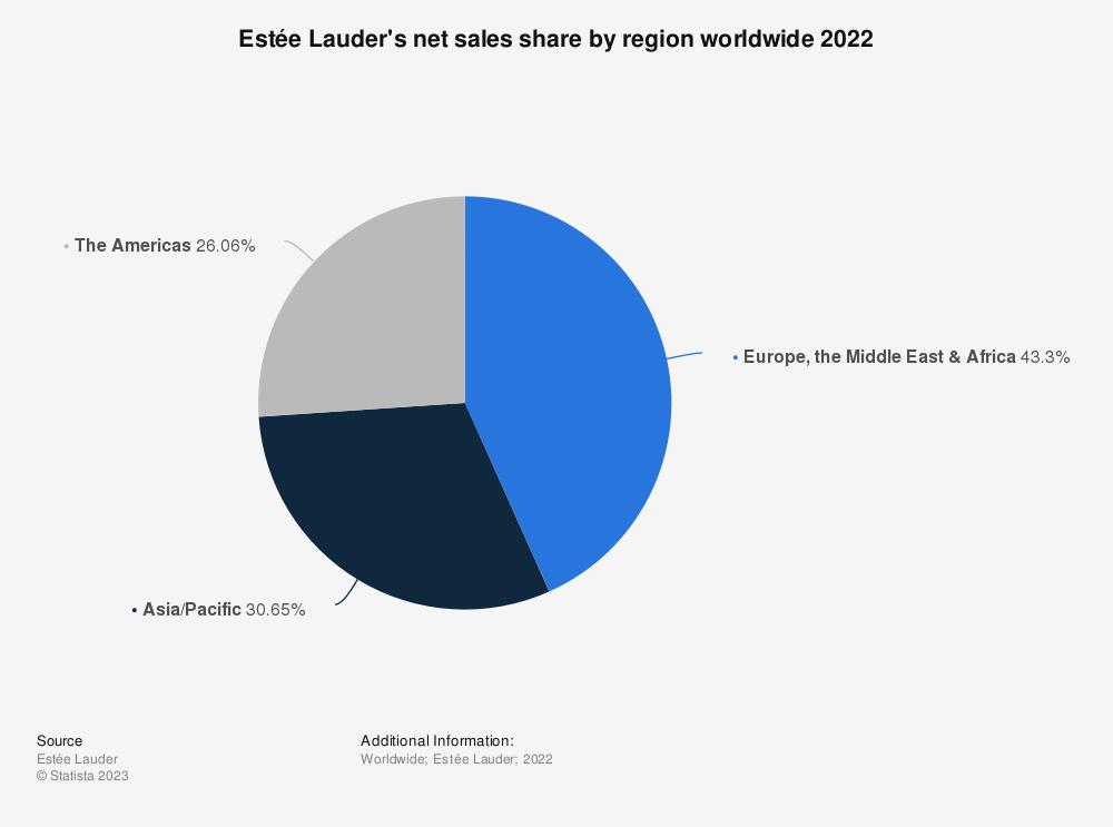 Statistic: Estée Lauder's net sales share by region worldwide 2018 | Statista
