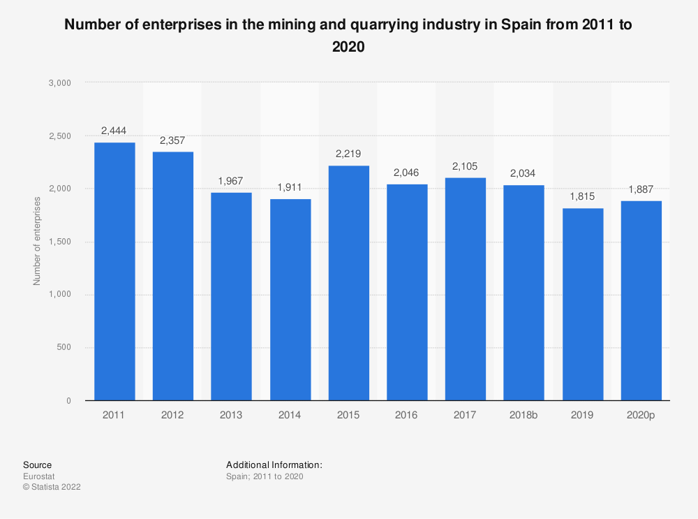 Statistic: Number of enterprises in the mining and quarrying industry in Spain from 2008 to 2017 | Statista
