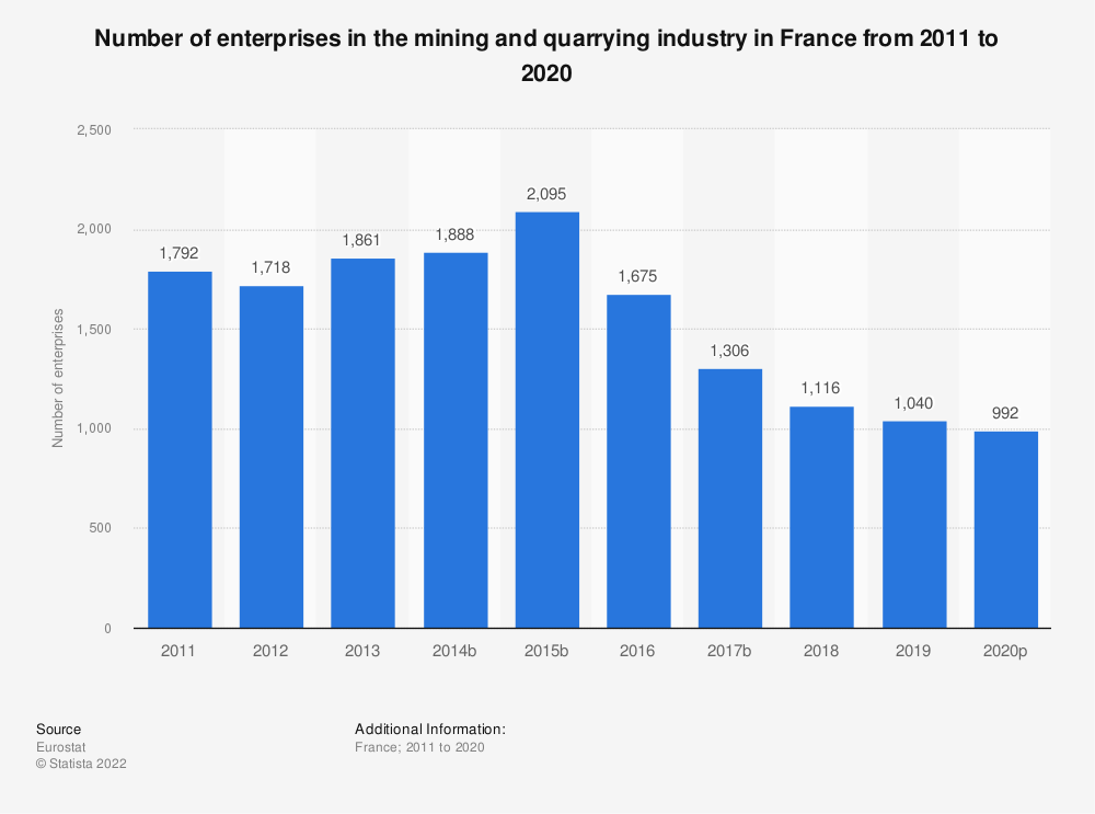 Statistic: Number of enterprises in the mining and quarrying industry in France from 2008 to 2016 | Statista