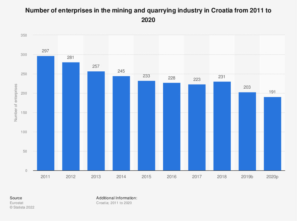 Statistic: Number of enterprises in the mining and quarrying industry in Croatia from 2008 to 2016 | Statista
