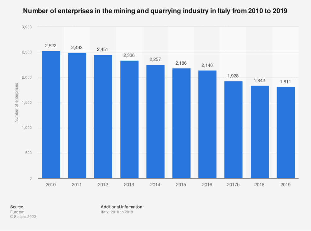 Statistic: Number of enterprises in the mining and quarrying industry in Italy from 2008 to 2016 | Statista