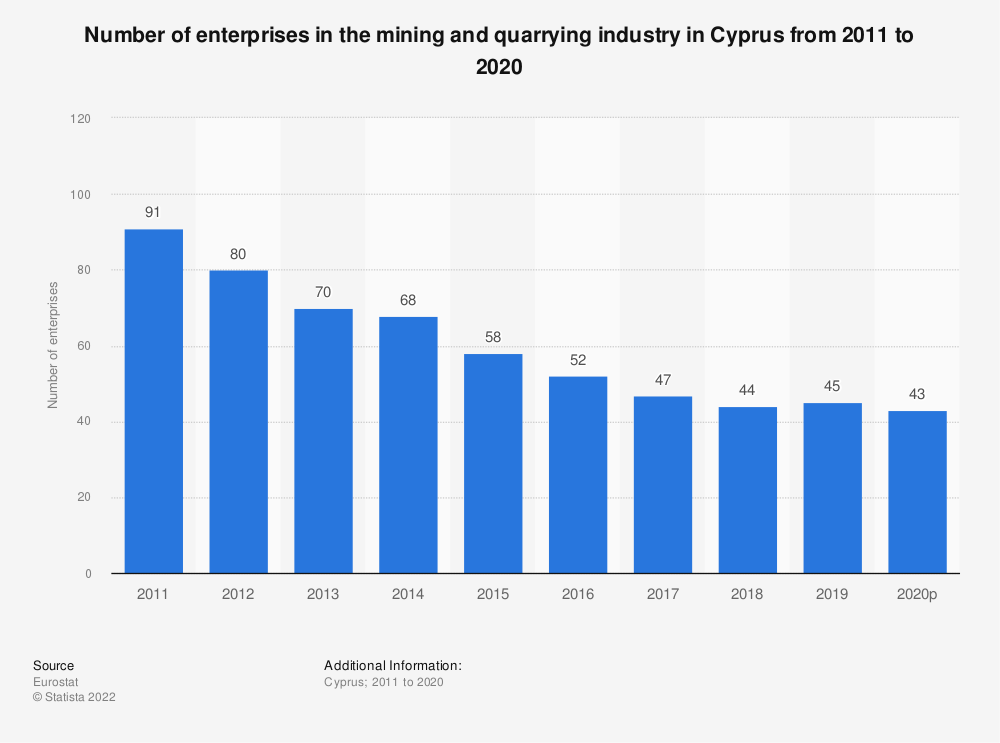 Statistic: Number of enterprises in the mining and quarrying industry in Cyprus from 2008 to 2017 | Statista