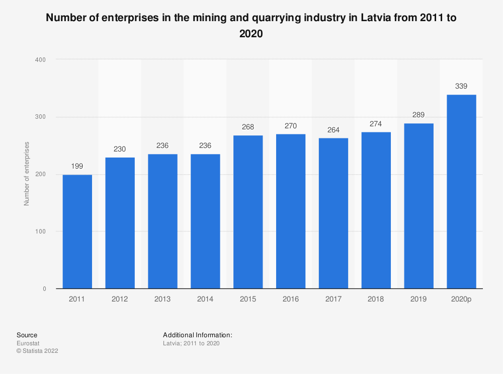 Statistic: Number of enterprises in the mining and quarrying industry in Latvia from 2008 to 2016 | Statista
