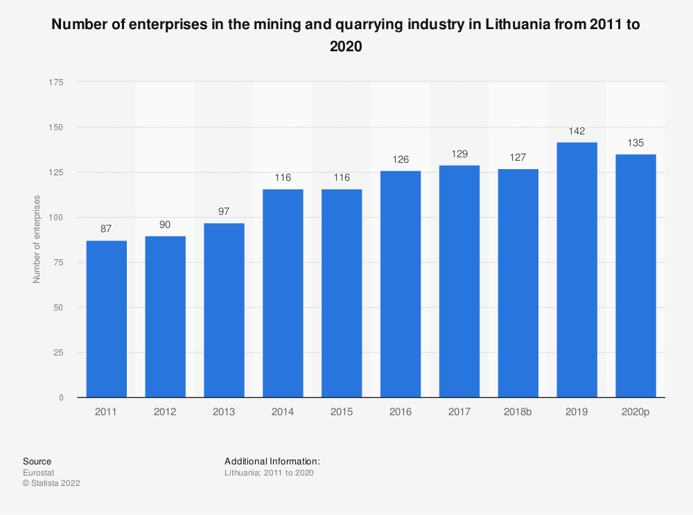 Statistic: Number of enterprises in the mining and quarrying industry in Lithuania from 2008 to 2017 | Statista