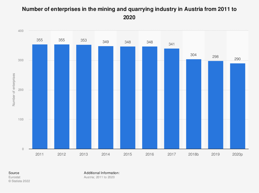Statistic: Number of enterprises in the mining and quarrying industry in Austria from 2008 to 2017 | Statista