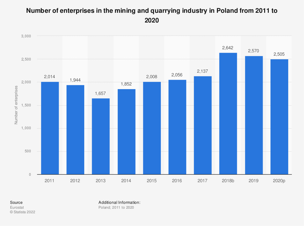 Statistic: Number of enterprises in the mining and quarrying industry in Poland from 2008 to 2016   Statista