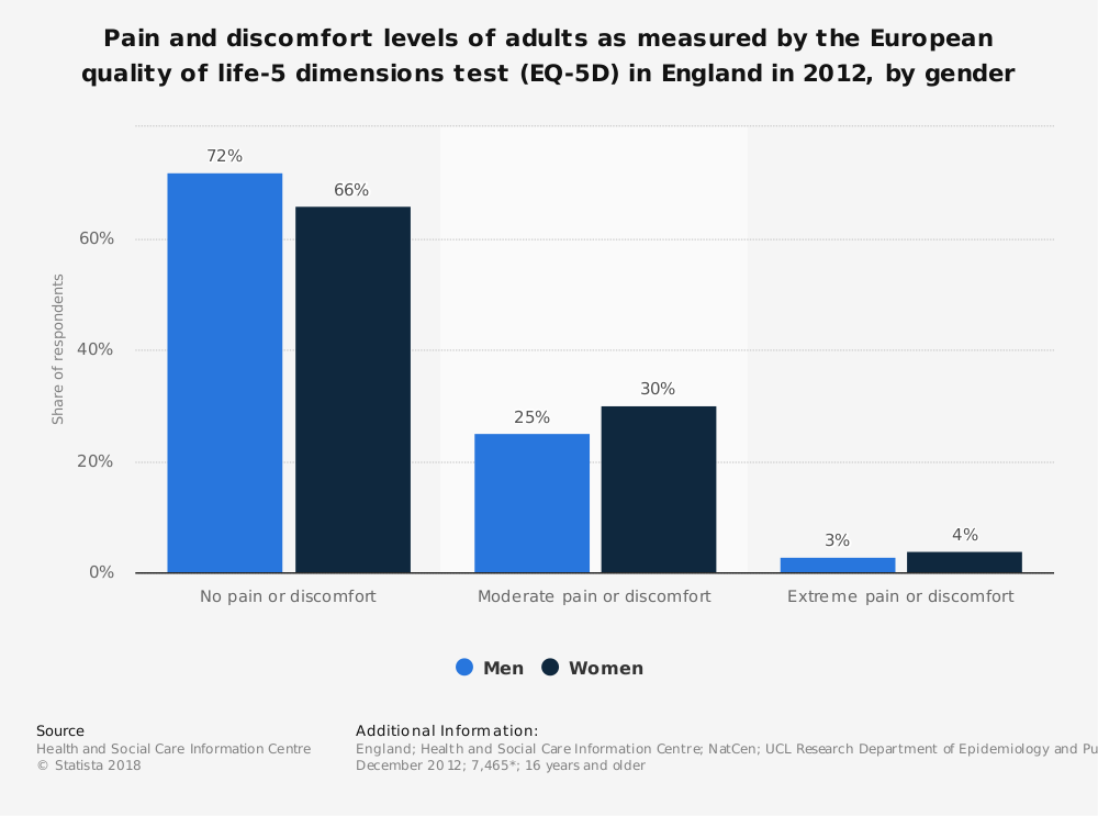 Statistic: Pain and discomfort levels of adults as measured by the European quality of life-5 dimensions test (EQ-5D) in England in 2012, by gender  | Statista