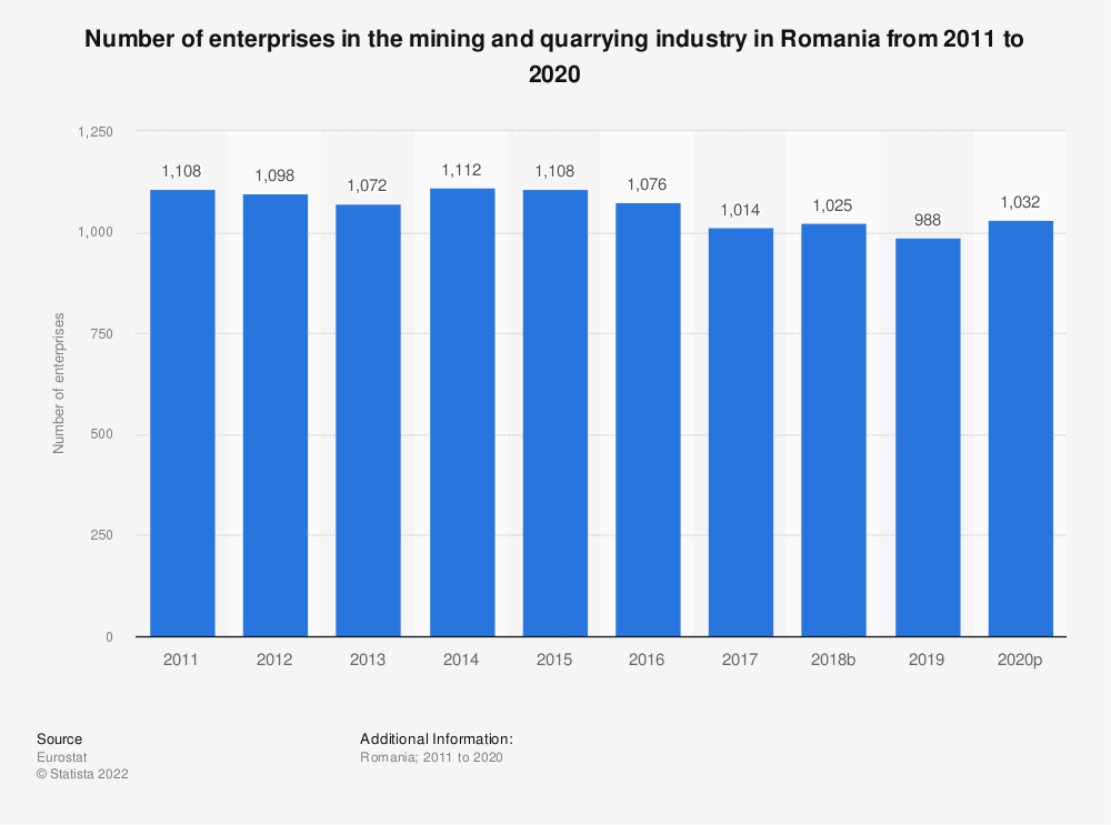 Statistic: Number of enterprises in the mining and quarrying industry in Romania from 2008 to 2016 | Statista