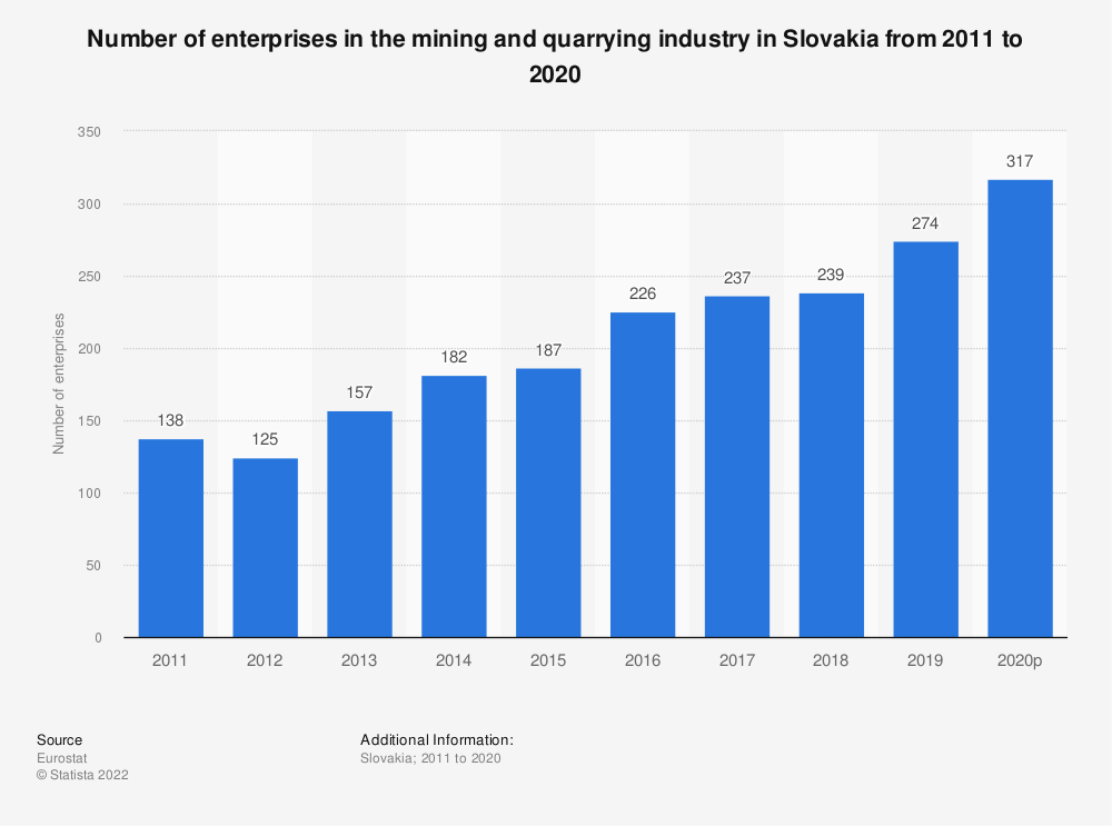 Statistic: Number of enterprises in the mining and quarrying industry in Slovakia from 2008 to 2017 | Statista