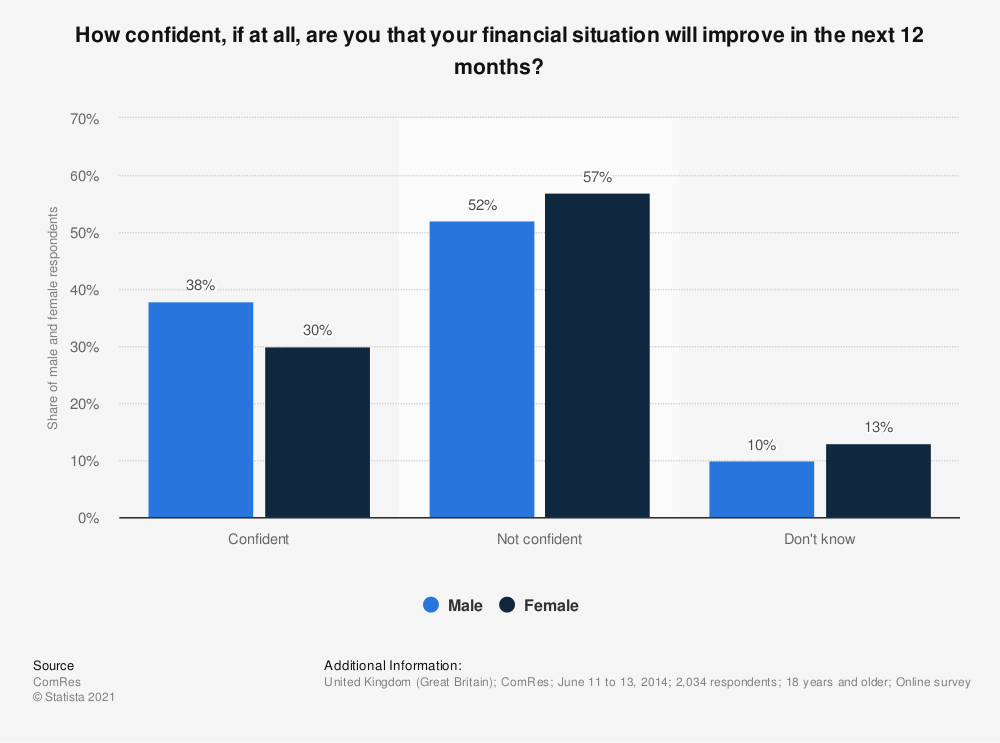 Statistic: How confident, if at all, are you that your financial situation will improve in the next 12 months?  | Statista