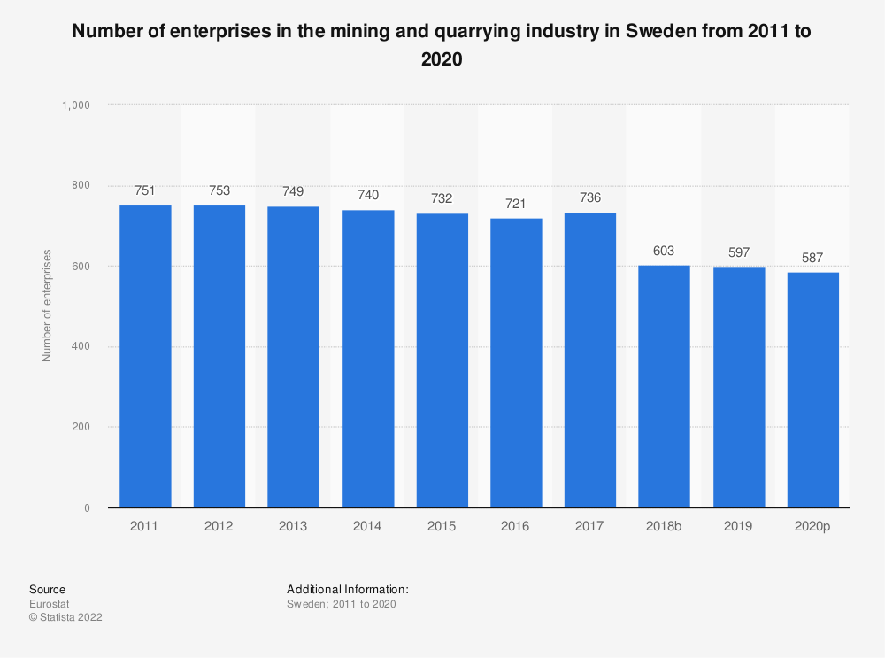 Statistic: Number of enterprises in the mining and quarrying industry in Sweden from 2008 to 2016 | Statista