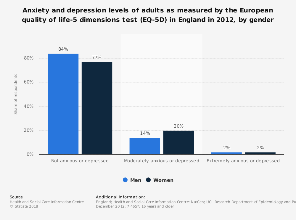 Statistic: Anxiety and depression levels of adults as measured by the European quality of life-5 dimensions test (EQ-5D) in England in 2012, by gender  | Statista