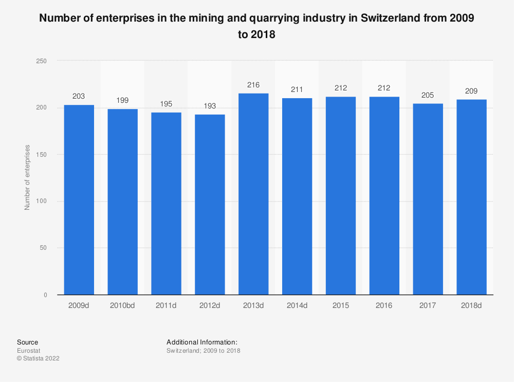 Statistic: Number of enterprises in the mining and quarrying industry in Switzerland from 2009 to 2016 | Statista