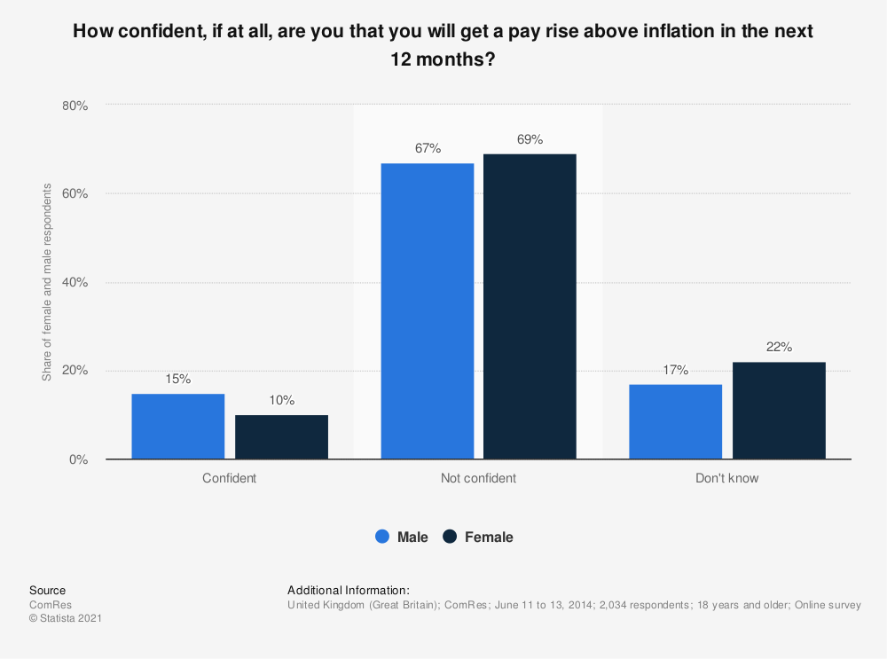 Statistic: How confident, if at all, are you that you will get a pay rise above inflation in the next 12 months? | Statista
