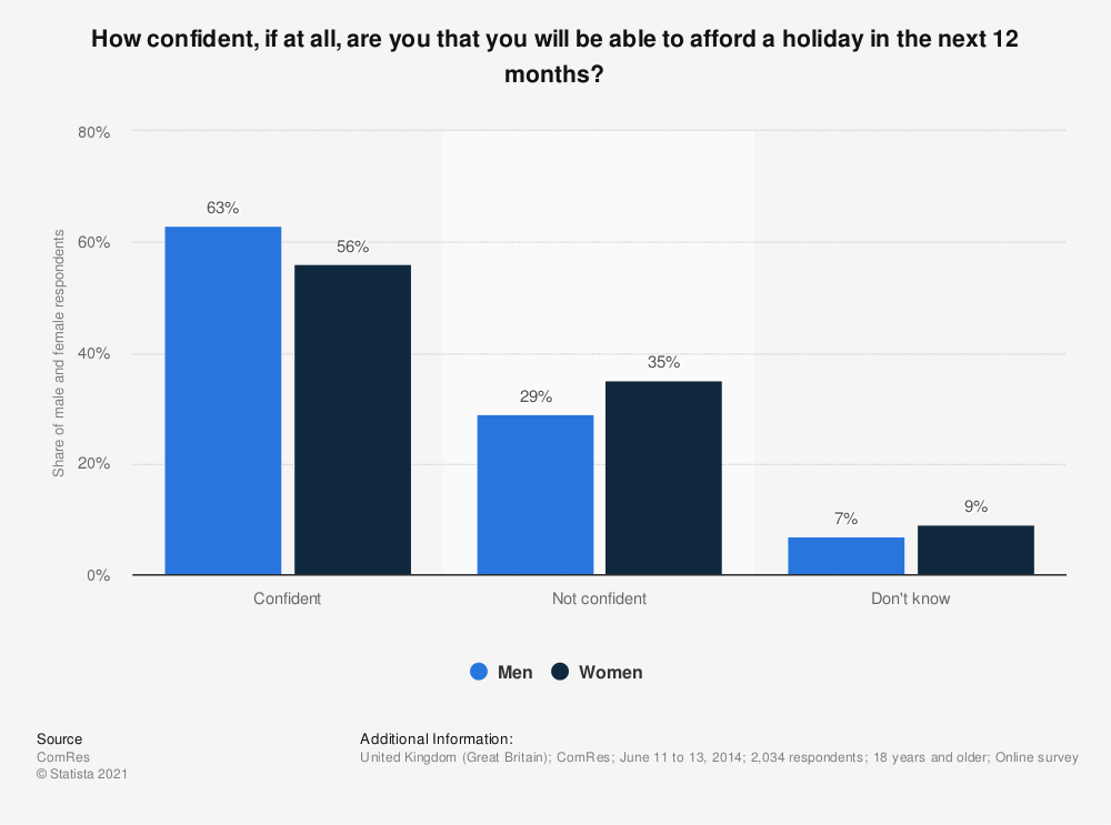 Statistic: How confident, if at all, are you that you will be able to afford a holiday in the next 12 months?  | Statista