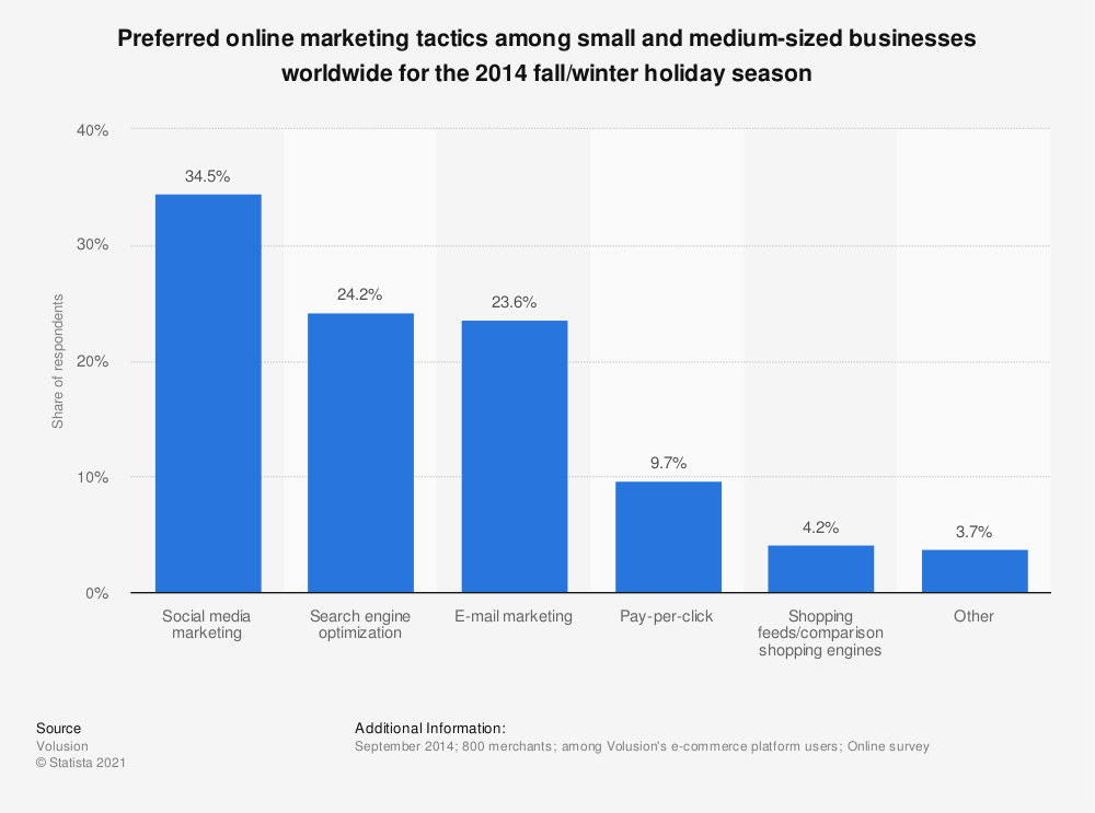 Statistic: Preferred online marketing tactics among small and medium-sized businesses worldwide for the 2014 fall/winter holiday season | Statista