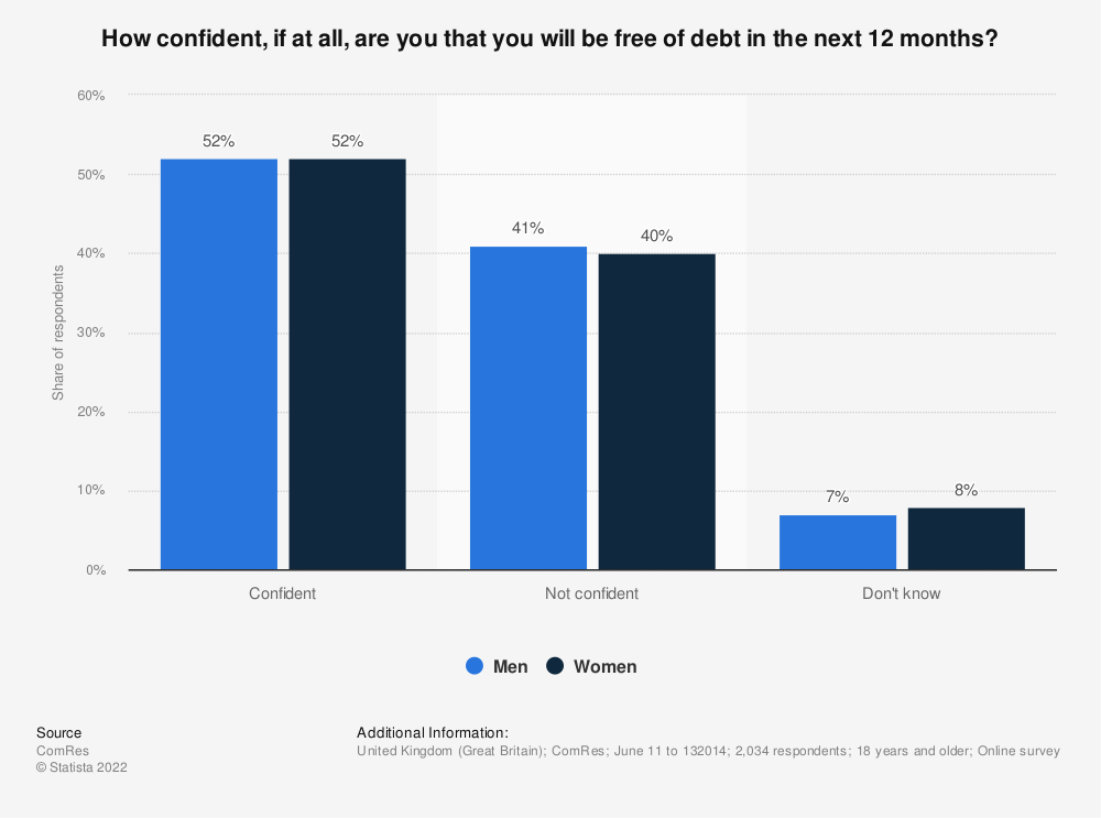 Statistic: How confident, if at all, are you that you will be free of debt in the next 12 months?  | Statista