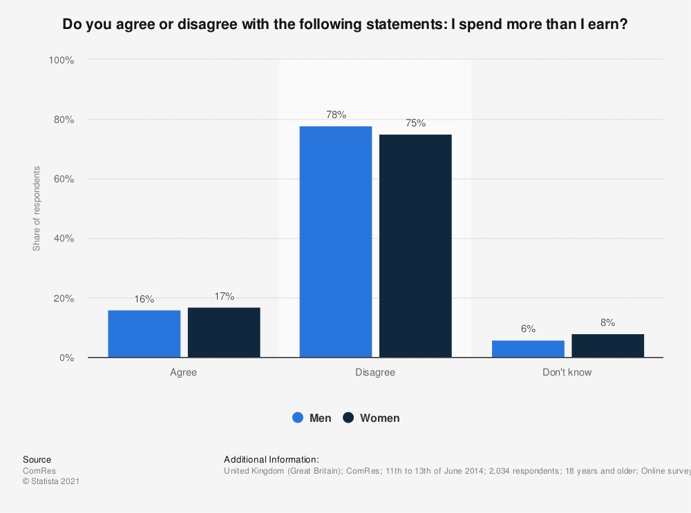 Statistic: Do you agree or disagree with the following statements: I spend more than I earn? | Statista