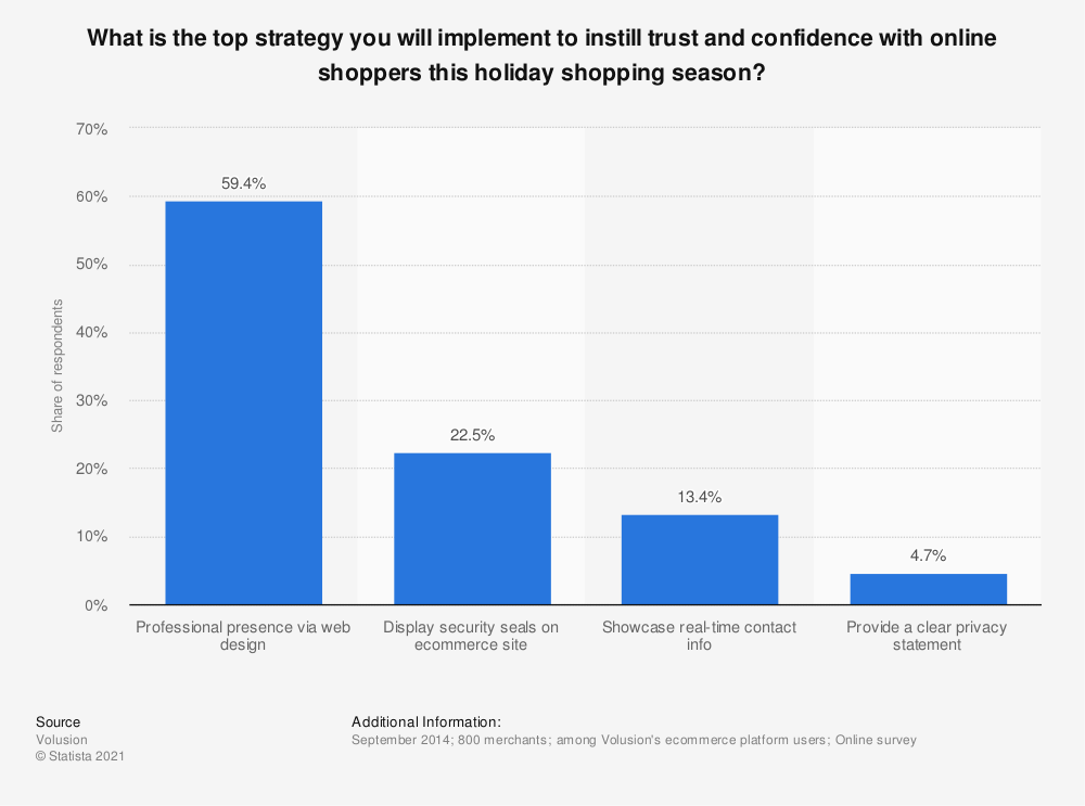 Statistic: What is the top strategy you will implement to instill trust and confidence with online shoppers this holiday shopping season? | Statista