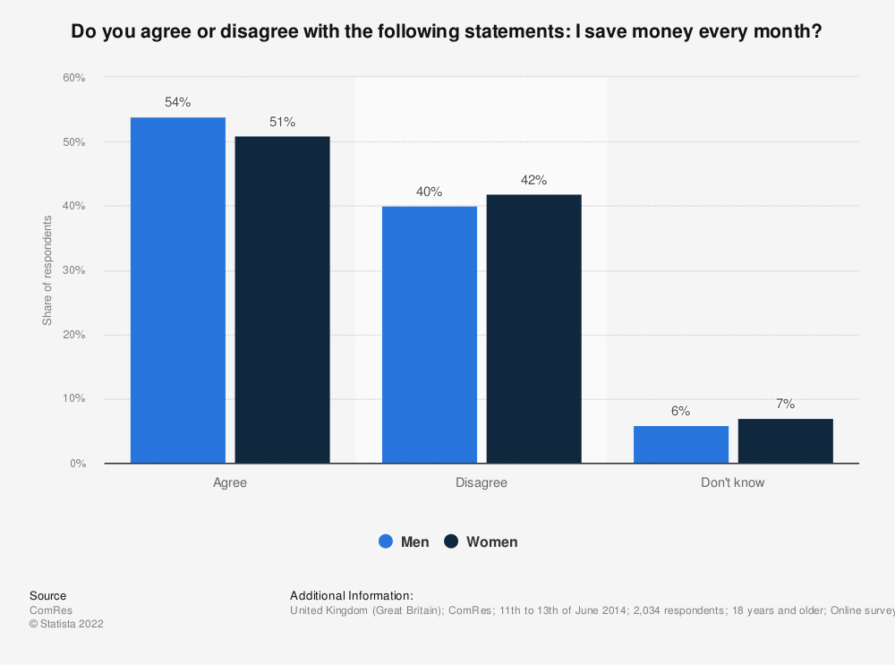 Statistic: Do you agree or disagree with the following statements: I save money every month? | Statista