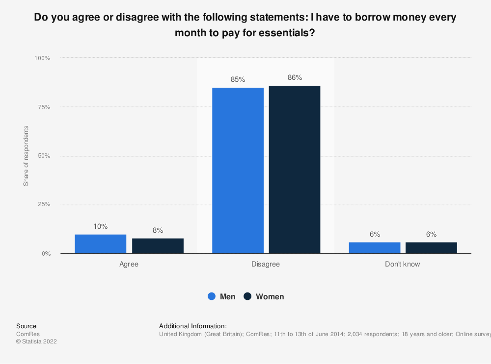 Statistic: Do you agree or disagree with the following statements: I have to borrow money every month to pay for essentials? | Statista
