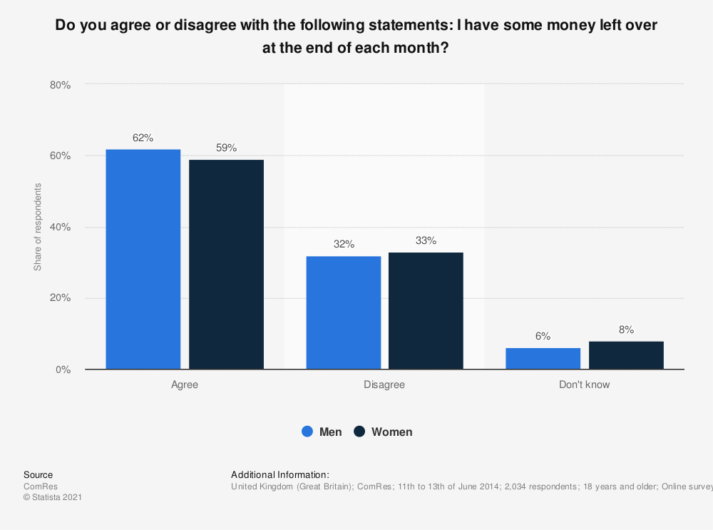 Statistic: Do you agree or disagree with the following statements: I have some money left over at the end of each month? | Statista