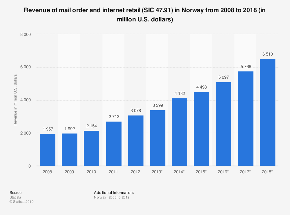 Statistic: Revenue of mail order and internet retail (SIC 47.91) in Norway from 2008 to 2018 (in million U.S. dollars) | Statista